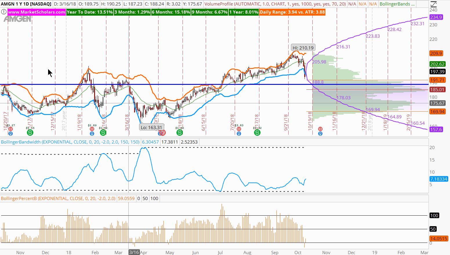 amgen stock chart analysis trading buy setup amgn october 15