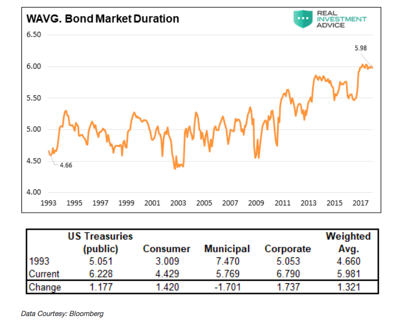 bond market duration chart performance history