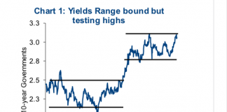 bond yields rising higher year 2018 breakout