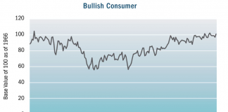 bullish consumer sentiment investing chart october 2018