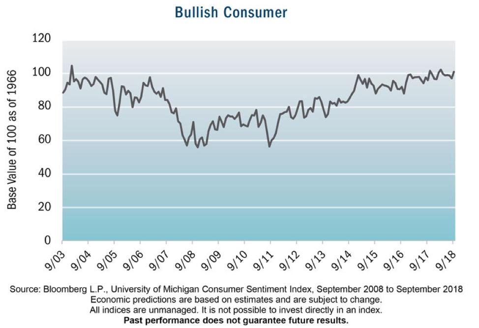 bullish consumer sentiment investing chart october 2018