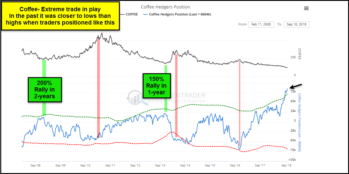 coffee futures hedgers positioning price bottom chart_sentimentrader