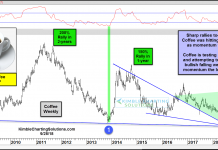 coffee prices bottom chart support october 2018