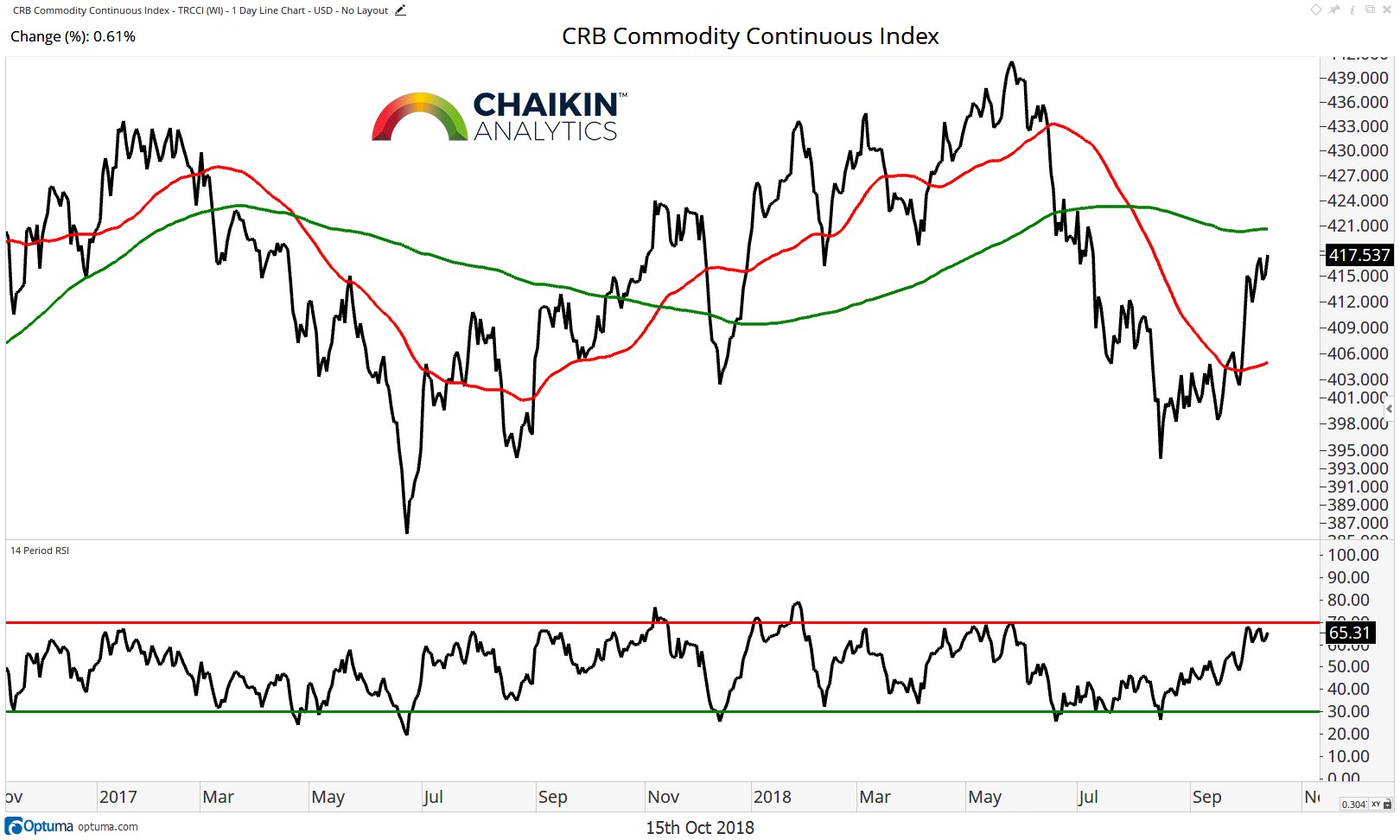commodities rally chart price analysis october