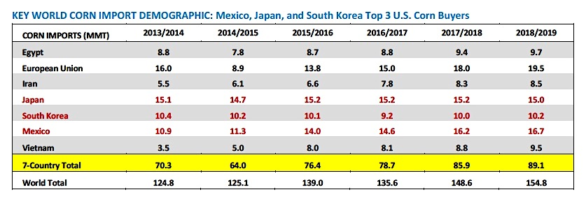 corn global imports by country ranking years 2014 2015 2016 2017 2018
