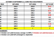 corn yield adjustments october versus september 2018