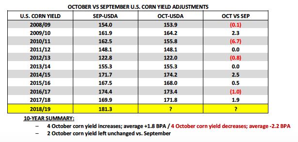Us Corn Weekly Outlook October 8 Bulls Cheer Usmca And Yields