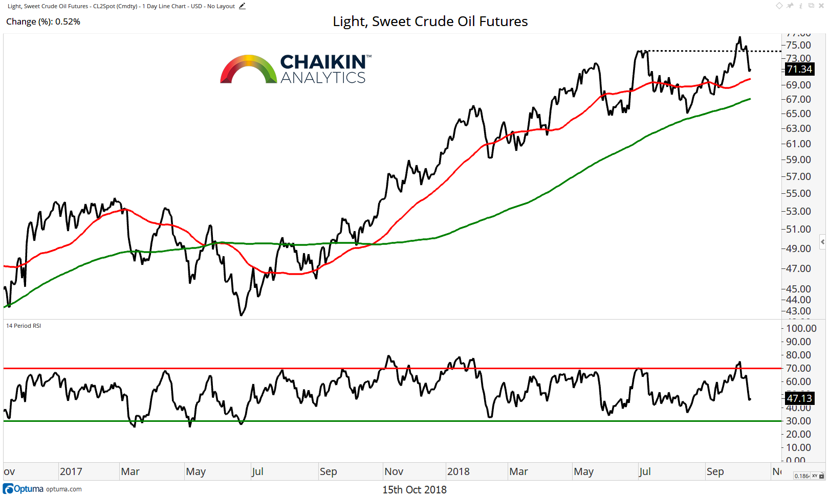crude oil futures trading price chart analysis bearish october