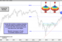crude oil prices double top chart pattern bearish october 2018