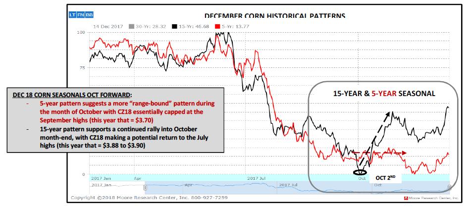 december corn futures historical price pattern seasonality chart_1 october 2018