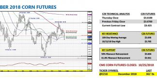 december corn futures trading forecast bullish higher year end 2018