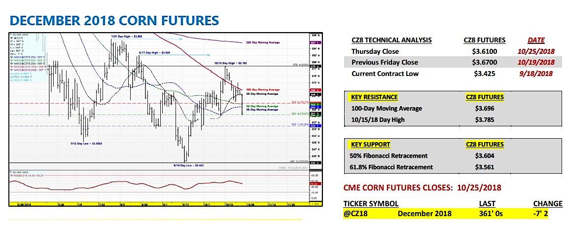 december corn futures trading forecast bullish higher year end 2018
