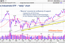dow jones industrials etf dia october bottom analysis chart forecast october 17
