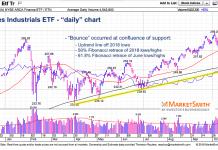 dow jones industrials etf dia october bottom analysis chart forecast october 17