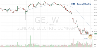 general electric stock price bottom chart pattern october