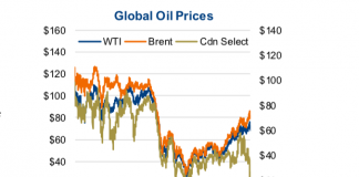 global oil prices years 2011 through 2018 wti brent canadian select performance chart
