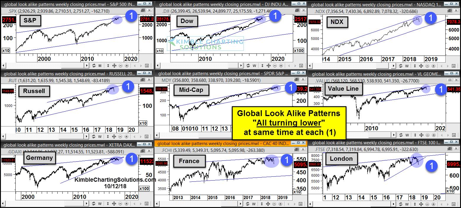 global stock market correction bearish price patterns chart_october 2018