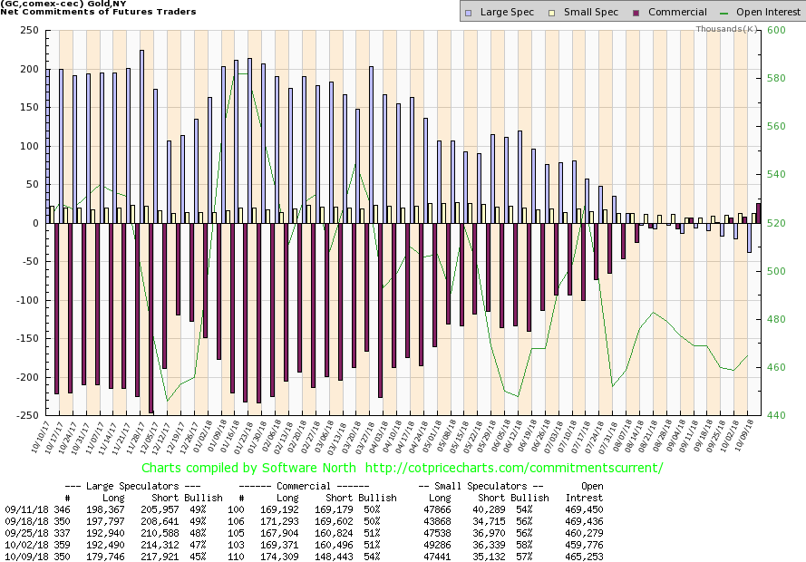 gold cot report chart net trading positions by week year 2018