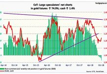 gold futures trading positions cot report october 12 commitment of traders