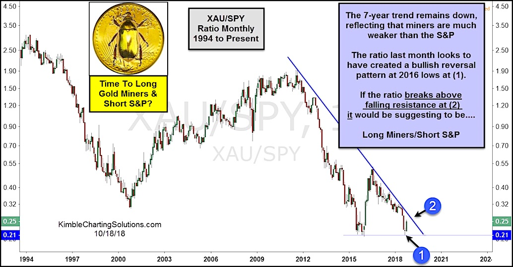 gold miners ratio to sp 500 bullish xau spy chart october 22