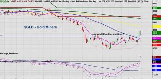 gold miners stock prices trading chart breakout higher bullish october 15