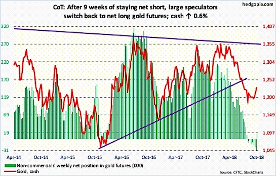 gold price analysis rally bullish cot report trading october 19