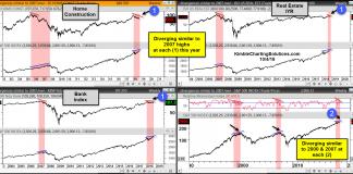 housing market charts concerns negative stock market divergences 2018 similar to 2007