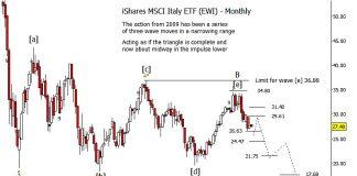 ishares italy elliott wave chart forecast ewi year end 2018
