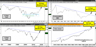 market breakout tests image_treasury yields commodities stocks_october 2018