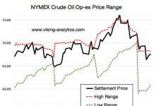 max pain theory wti crude oil futures trading price magnets targets