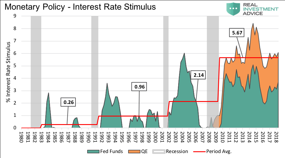 monetary policy interest rates stimulus chart_years 1980 to 2018