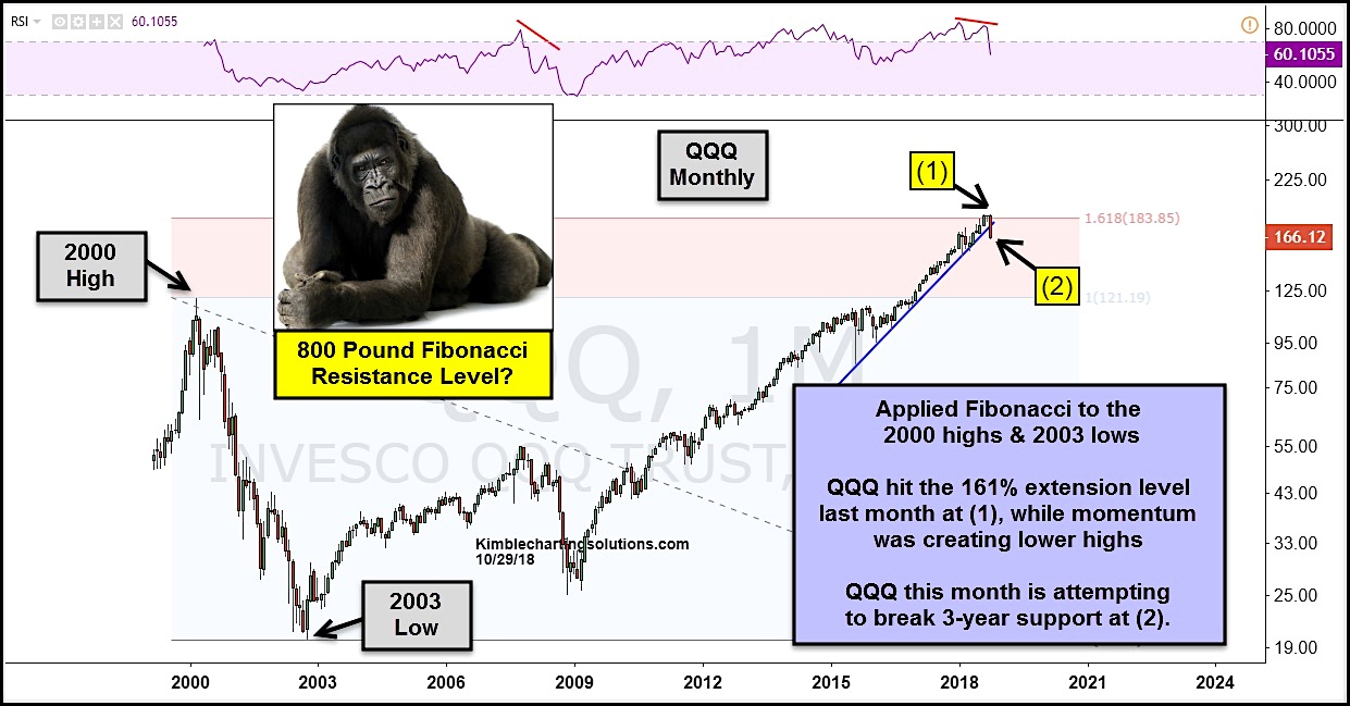 qqq nasdaq 100 fibonacci extention top pullback stock market correction chart_october 30