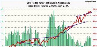 nasdaq 100 futures chart analysis cot report data longs shorts_october 5