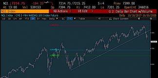 nasdaq fibonacci pullback support levels trading chart october 10