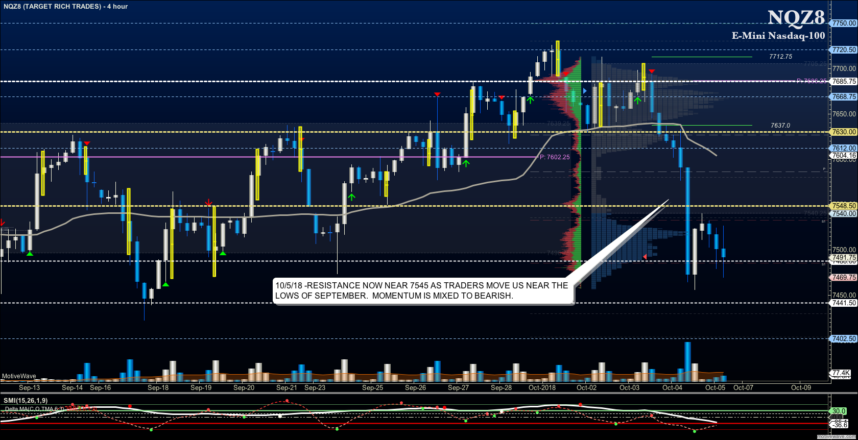 nasdaq futures trading analysis october 5 price targets chart