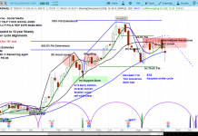 netflix stock analysis research investing outlook nflx_12 october 2018