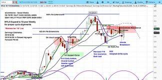 netflix stock earnings rally october 17 outlook forecast investors analysis chart
