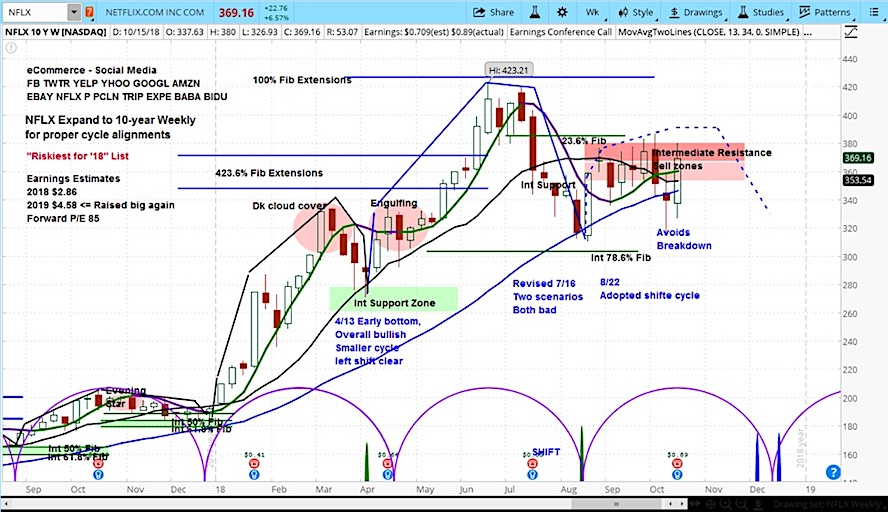 netflix stock earnings rally october 17 outlook forecast investors analysis chart