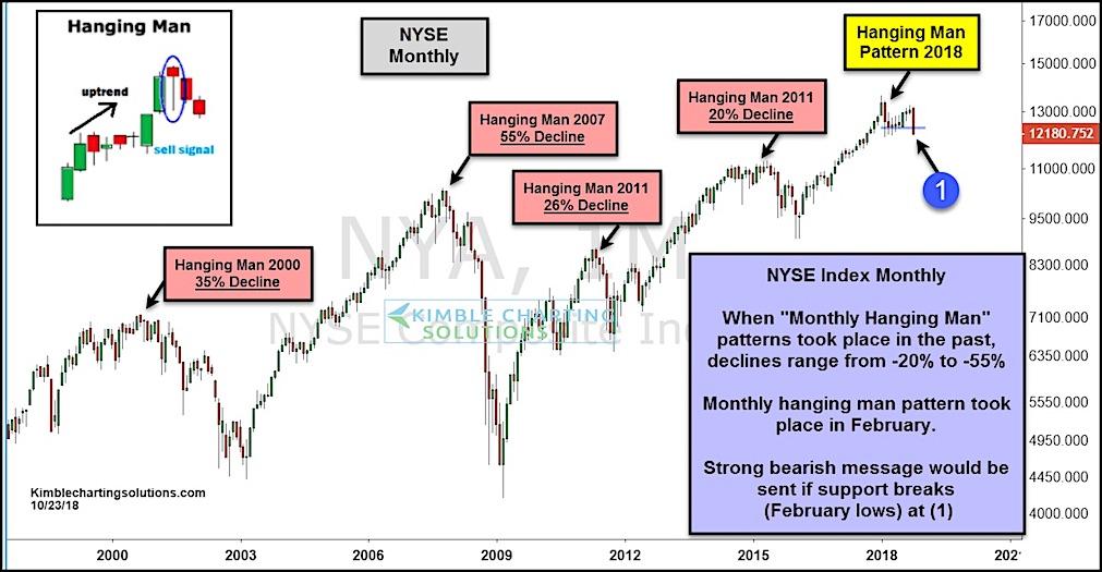 nyse composite stock market correction bearish chart break down lower forecast_october 24