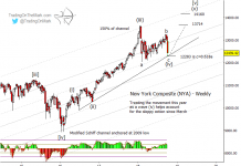 nyse composite stock market elliott wave forecast chart october lows december highs