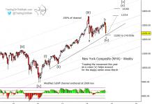 nyse composite stock market elliott wave forecast chart october lows december highs