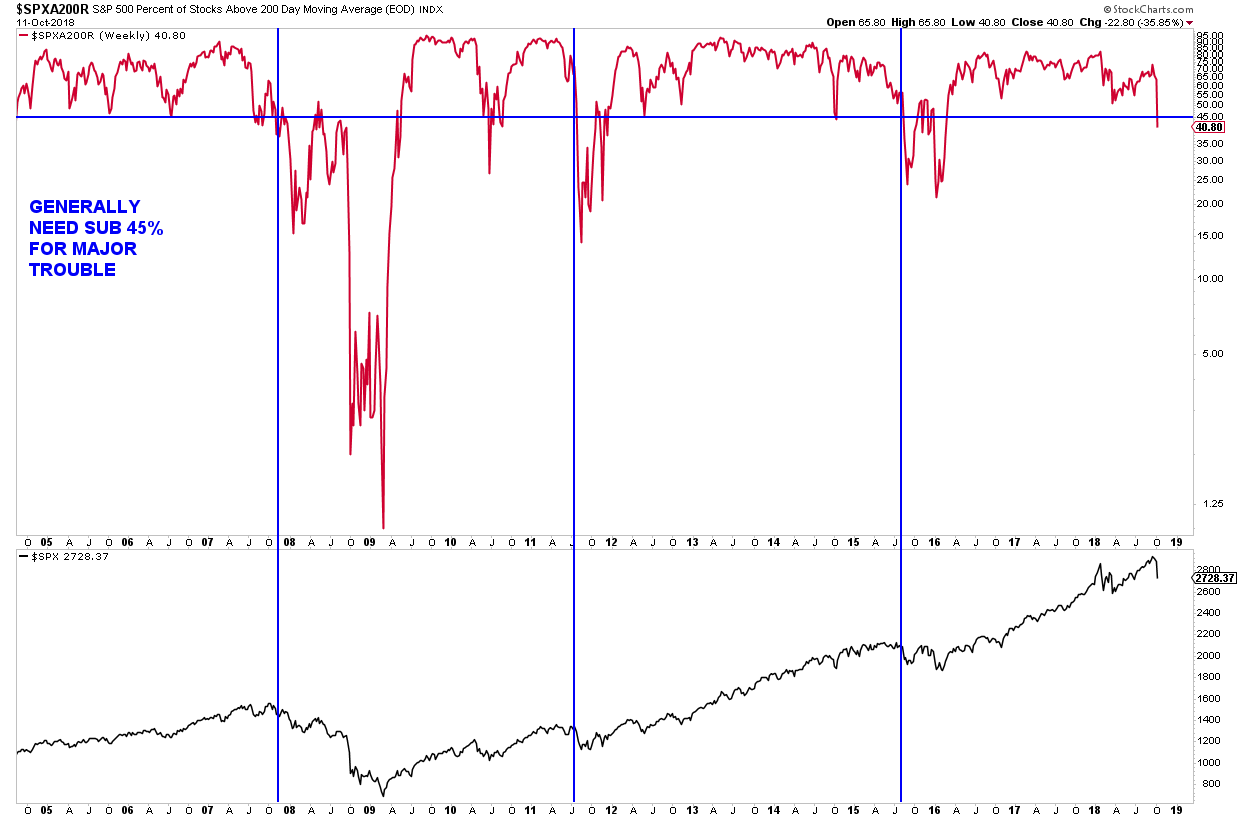 october stock market correction chart market breadth bearish high stock below 200 day moving average