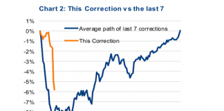 october stock market correction vs average history correction chart time price