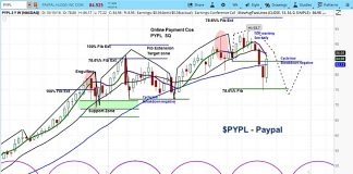 paypal stock investing forecast market cycle outlook lows bottom_october