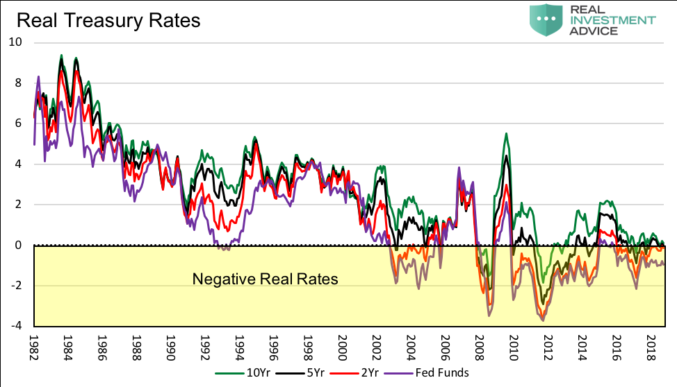 real treasury bond rates chart vs fed funds historical chart