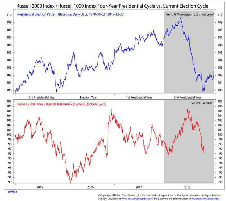 russell 2000 1000 presidential election cycle seasonal annual chart_ned davis research
