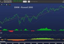 russell 2000 index investing analysis chart_bearish decline_october 3