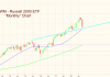 russell 2000 investing trends analysis chart correction october