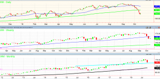 russell 2000 stock chart daily weekly monthly timeframes analysis_through 15 october year 2018