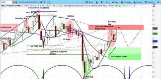sbux stock chart topping starbucks investing outlook october 9